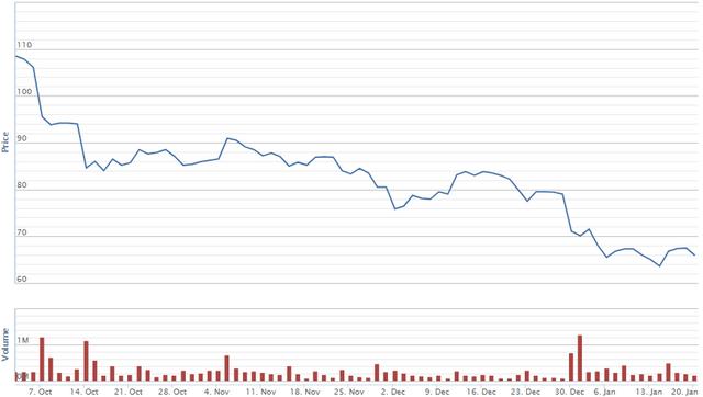 Diễn biến giá cổ phiếu VCS từ phiên 3/10/2019 đến nay. Nguồn: VNDS.