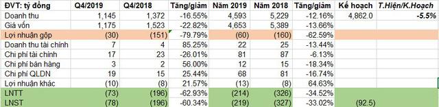 Thép Việt Ý (VIS) lỗ tiếp 77 tỷ đồng quý 4, nâng tổng lỗ cả năm lên 218 tỷ đồng - Ảnh 1.