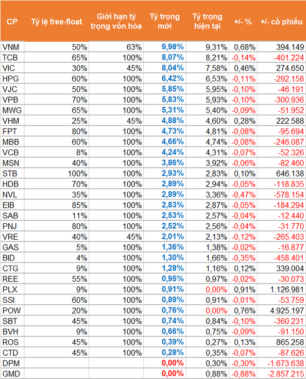 Ước tính khối lượng giao dịch của quỹ VFMVN30 ETF. Nguồn: SSI Research.