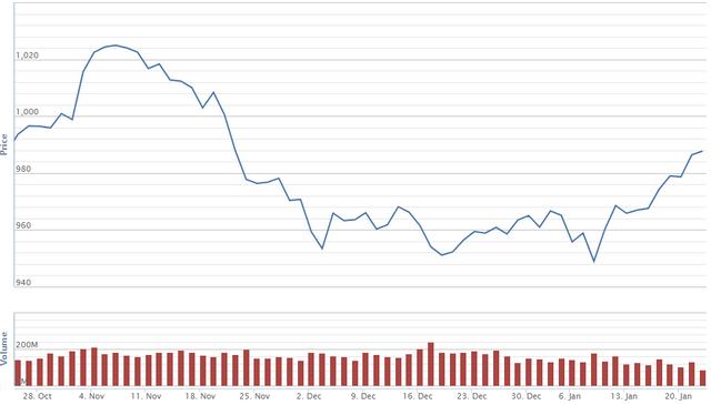 Diễn biến giá cổ phiếu HDG trong 3 tháng qua. Nguồn: VNDS.