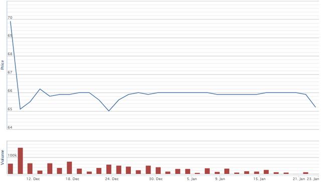 Diễn biến giá cổ phiếu MML kể từ khi lên giao dịch sàn UPCoM. Nguồn: VNDS.