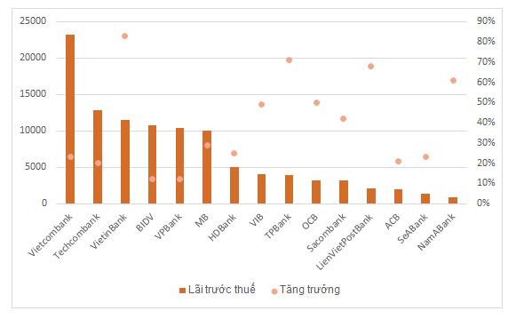 KQKD một số ngân hàng năm 2019. (Đvt: tỷ đồng, %)
