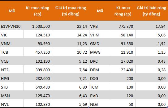 10 cổ phiếu/CCQ được khối tự doanh mua ròng mạnh nhất sàn HoSE phiên 30/1.