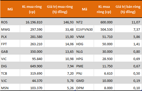 10 cổ phiếu/CCQ được khối tự doanh mua ròng mạnh nhất sàn HoSE phiên 30/1. Nguồn: FiinPro