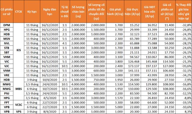 Chi tiết 20 CW được phát hành trong tháng 1. (*) giá cổ phiếu cơ sở ngày 5/2.