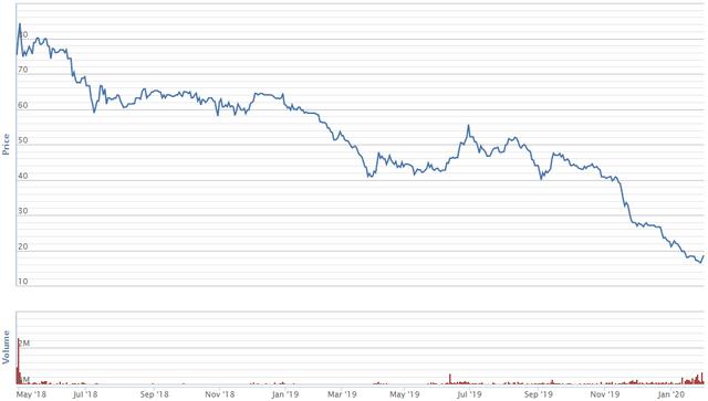 Diễn biến giá cổ phiếu FRT kể từ khi niêm yết trên HoSE. Nguồn: VNDS.