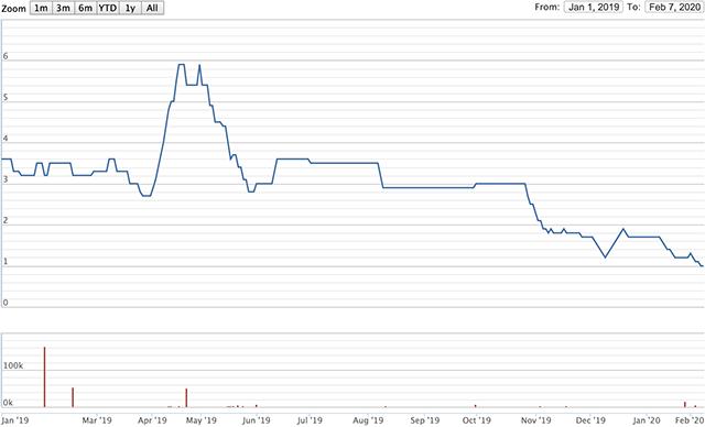 Diễn biến giá cổ phiếu của DNY từ tháng 1/2019 đến nay. Nguồn: VNDirect