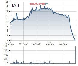 LMH giảm sàn 25 phiên liên tiếp, loạt lãnh đạo Landmark Holding bị bán giải chấp cổ phiếu - Ảnh 1.