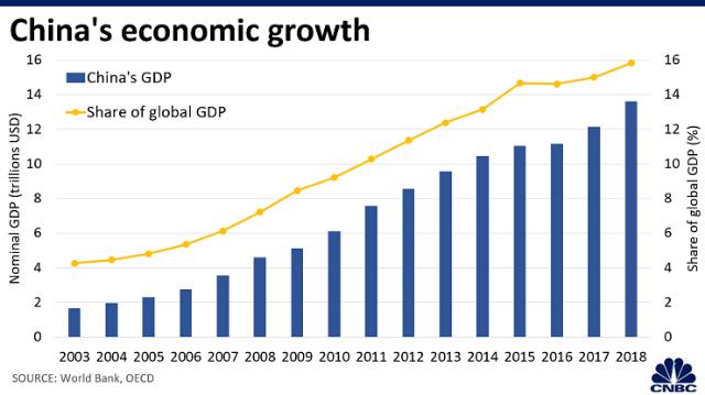 Biểu đồ tăng trưởng kinh tế của Trung Quốc từ năm 2003 - 2018.