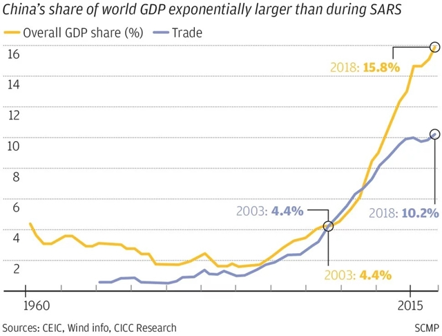 Tỷ lệ đóng góp của Trung Quốc cho GDP thế giới qua các năm.