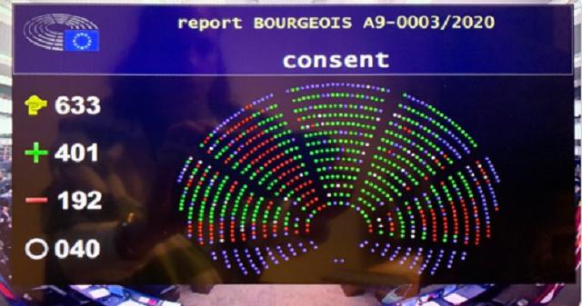 EVFTA được thông qua với 401 phiếu thuận, 192 phiếu chống và 192 phiếu trắng.