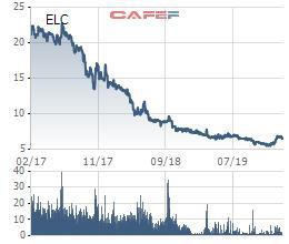 Elcom (ELC) lãi ròng quý 4 gần 25 tỷ đồng, gấp hơn 5 lần cùng kỳ - Ảnh 2.