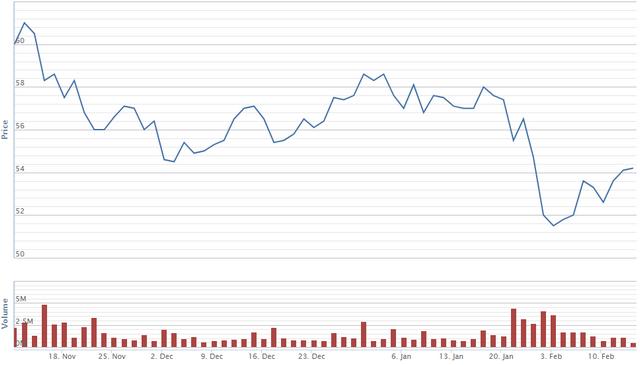 Diễn biến giá cổ phiếu FPT trong vòng 3 tháng qua. Nguồn: VNDirect.