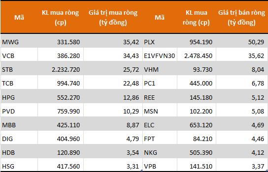 10 cổ phiếu/CCQ được khối tự doanh mua ròng mạnh nhất sàn HoSE tháng 1. Nguồn: FiinPro