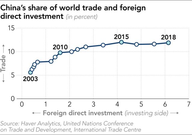 Tỷ trọng thương mại và đầu tư trực tiếp nước ngoài của Trung Quốc trên thế giới.