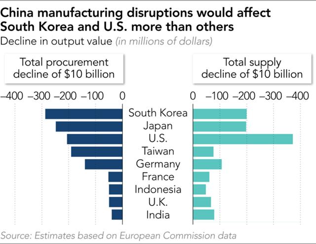 Thiệt hại của một số nền kinh tế nếu giá trị sản xuất của Trung Quốc sụt giảm 10 tỷ USD.