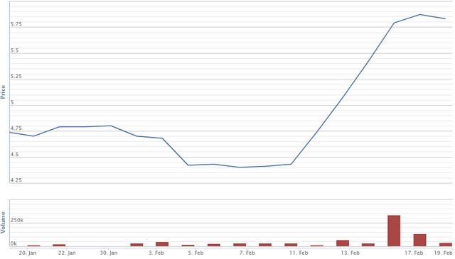 Diễn biến giá cổ phiếu LSS trong 1 tháng qua. Nguồn: VNDS.