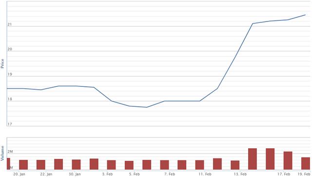 Diễn biến giá cổ phiếu SBT trong 1 tháng qua. Nguồn: VNDS.