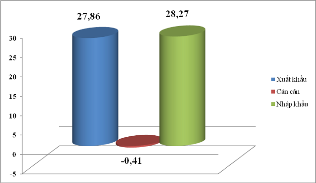 Kim ngạch xuất, nhập khẩu và cán cân thương mại của Việt Nam tính từ 1/1-15/2.