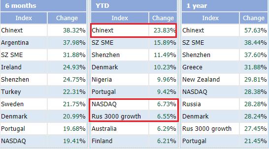 """Thiếu vắng cổ phiếu chất lượng, VN-Index nằm trong top những chỉ số chứng khoán """"tệ"""" nhất Thế giới - Ảnh 2."""