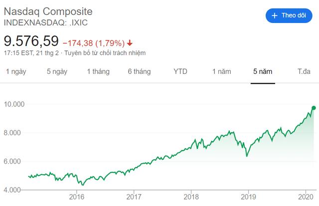 """Thiếu vắng cổ phiếu chất lượng, VN-Index nằm trong top những chỉ số chứng khoán """"tệ"""" nhất Thế giới - Ảnh 3."""