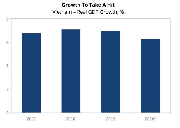 Tăng trưởng GDP Việt Nam qua các năm và dự báo cho năm 2020.