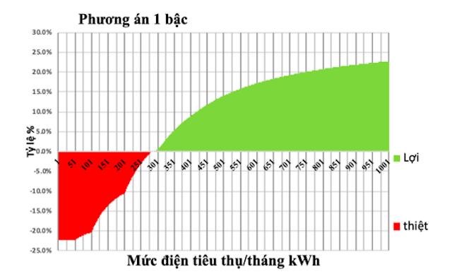 Biểu đồ đánh giá tác động của phương án I.