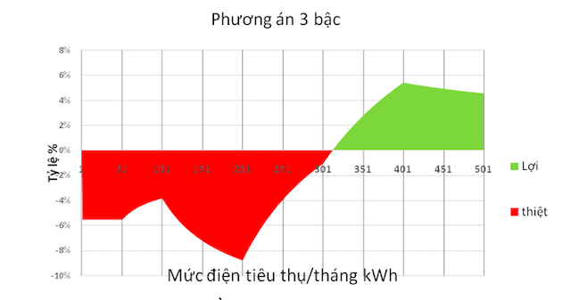 Biểu đồ đánh giá tác động phương án II.