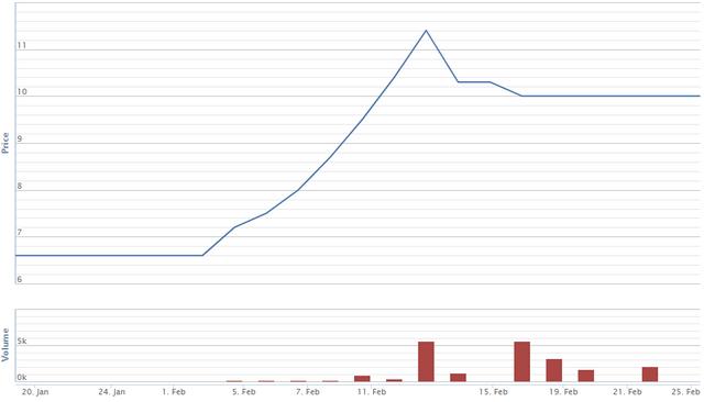 Diễn biến giá cổ phiếu DHP từ 20/1-25/2. Nguồn: VNDS.