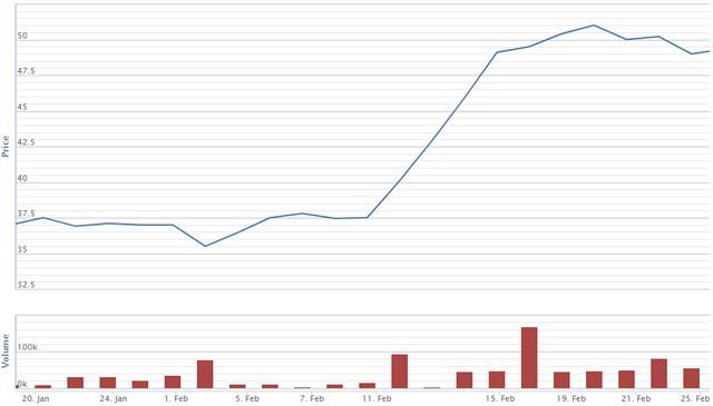 Diễn biến giá cổ phiếu YEG từ 20/1-25/2. Nguồn: VNDS.