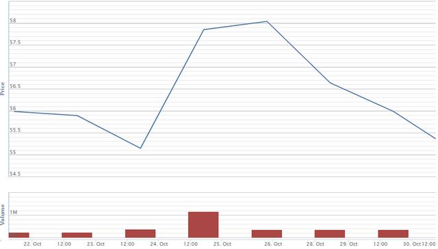 Diễn biến giá cổ phiếu PHR từ 23-30/10. Nguồn: VNDS.