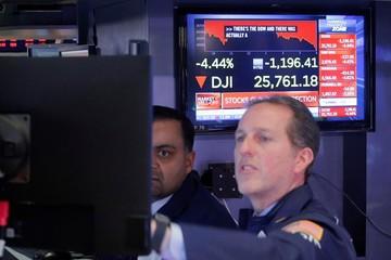 Phố Wall lao dốc phiên thứ 6 liên tiếp, Dow Jones mất gần 1.200 điểm
