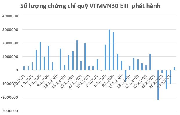 VFMVN30 ETF và VNM ETF bị rút vốn mạnh trong tuần giao dịch cuối tháng 2 - Ảnh 1.