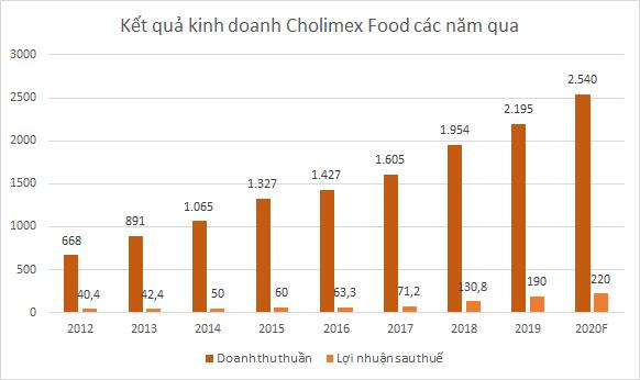 cholimex-food-2951-1583814722.png