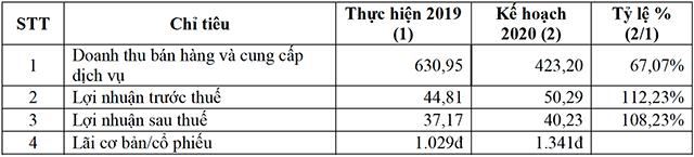 Tài liệu ĐHĐCĐ năm 2020 của BCE. Đơn vị: tỷ đồng.