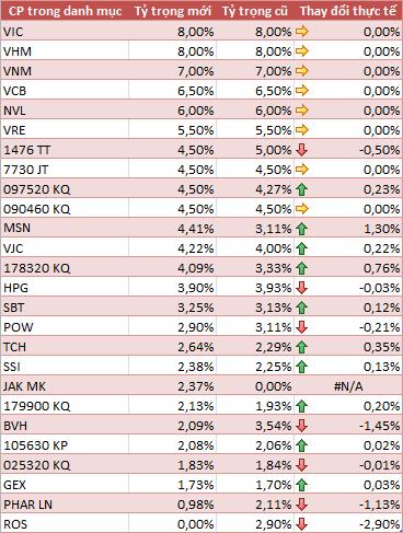V.N.M ETF loại ROS khỏi danh mục