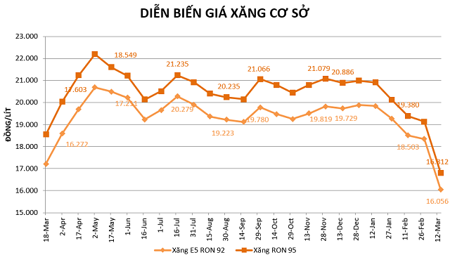 gia-xang-png-8065-1584263278.png
