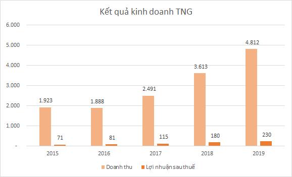 tng-kqkd-3665-1584335720.png