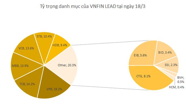 Quỹ VNFIN LEAD ETF có thành tích vượt trội so với thị trường và phần lớn các cổ phiếu ngân hàng - Ảnh 1.