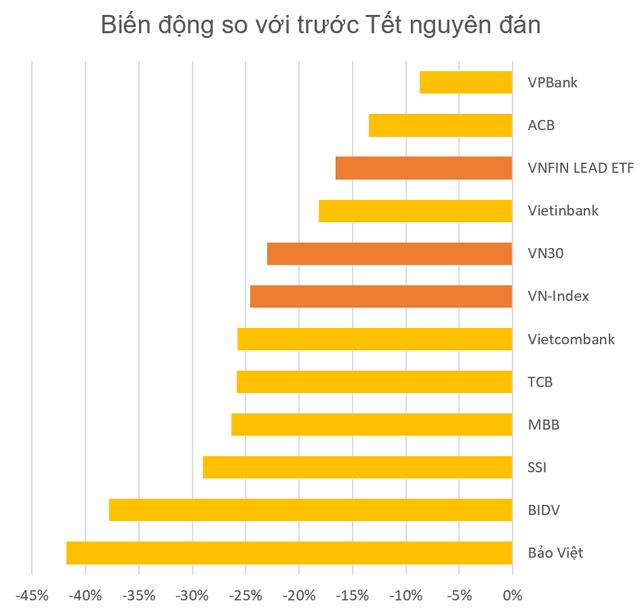 Quỹ VNFIN LEAD ETF có thành tích vượt trội so với thị trường và phần lớn các cổ phiếu ngân hàng - Ảnh 2.