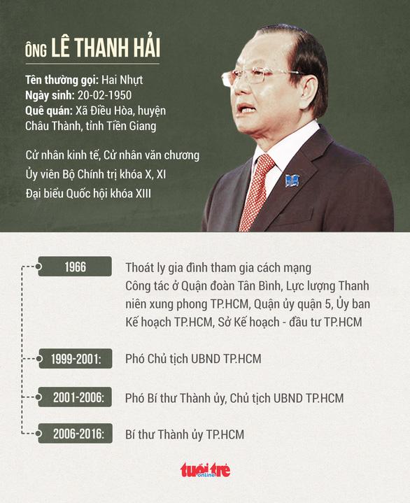Cách chức nguyên bí thư Thành ủy TP.HCM với ông Lê Thanh Hải - Ảnh 2.
