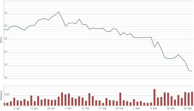 Diễn biến giá cổ phiếu HPG từ đầu năm. Nguồn: VNDS.