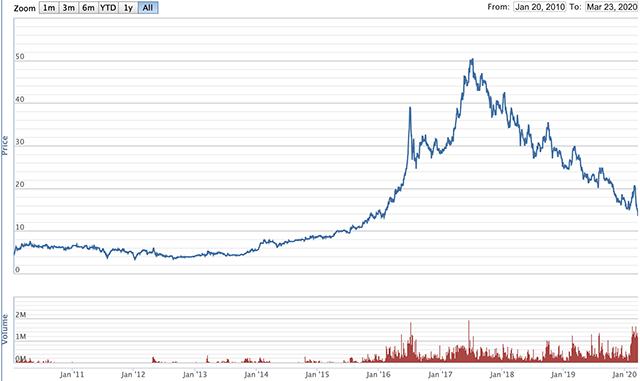Diễn biến giá cổ phiếu KSB từ tháng 1/2010 đến nay. Nguồn: VNDirect.