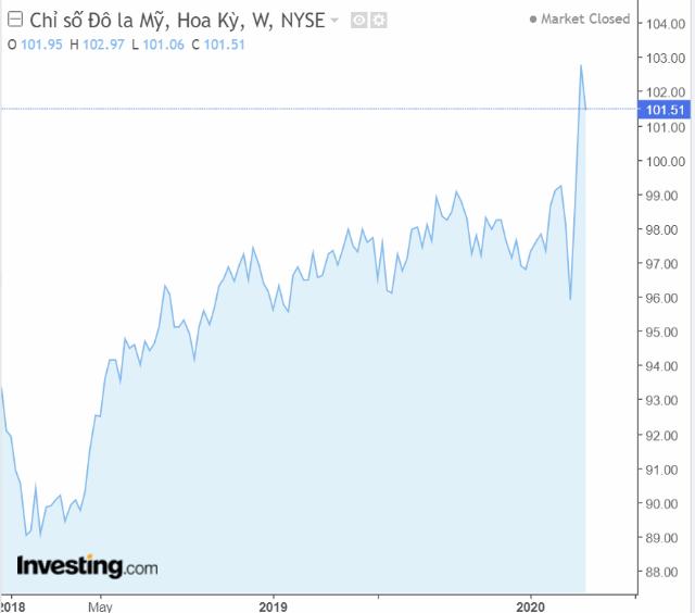 Diễn biến chỉ số DXY trong 2 năm gần đây. Nguồn: Investing.com