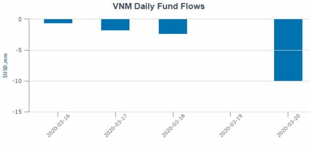 Xu hướng dòng vốn tại VNM ETF từ ngày 16-20/03/2020