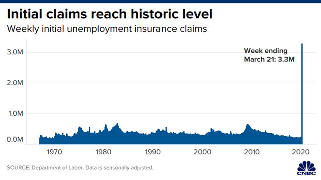 Số đơn xin trợ cấp thất nghiệp lần đầu tại Mỹ qua các năm.