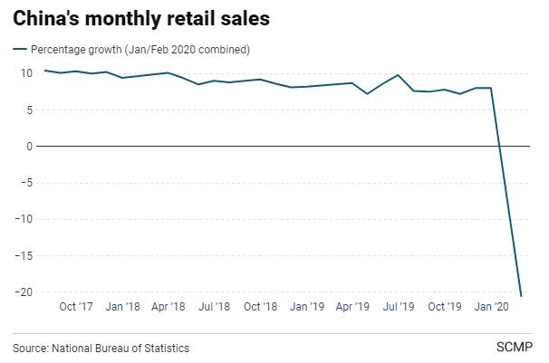 Doanh số bán lẻ hàng tháng ở Trung Quốc.