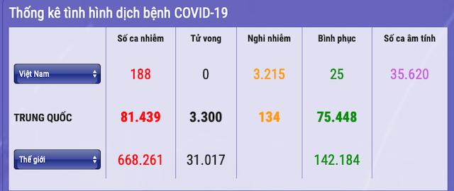 188-nguoi-nhiem-covid-19-9434-1585486313