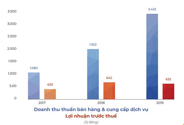 Nguồn: BCTN Hải Phát Invest.