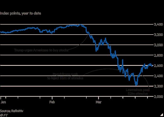 Diễn biến S&P 500 từ đầu năm.